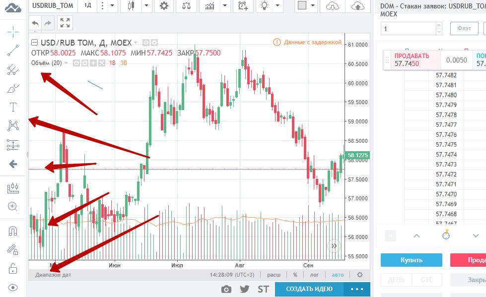 Торговля бинарными опционами: стратегии и риски